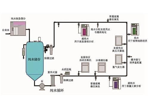 纯水系统-工艺流程图